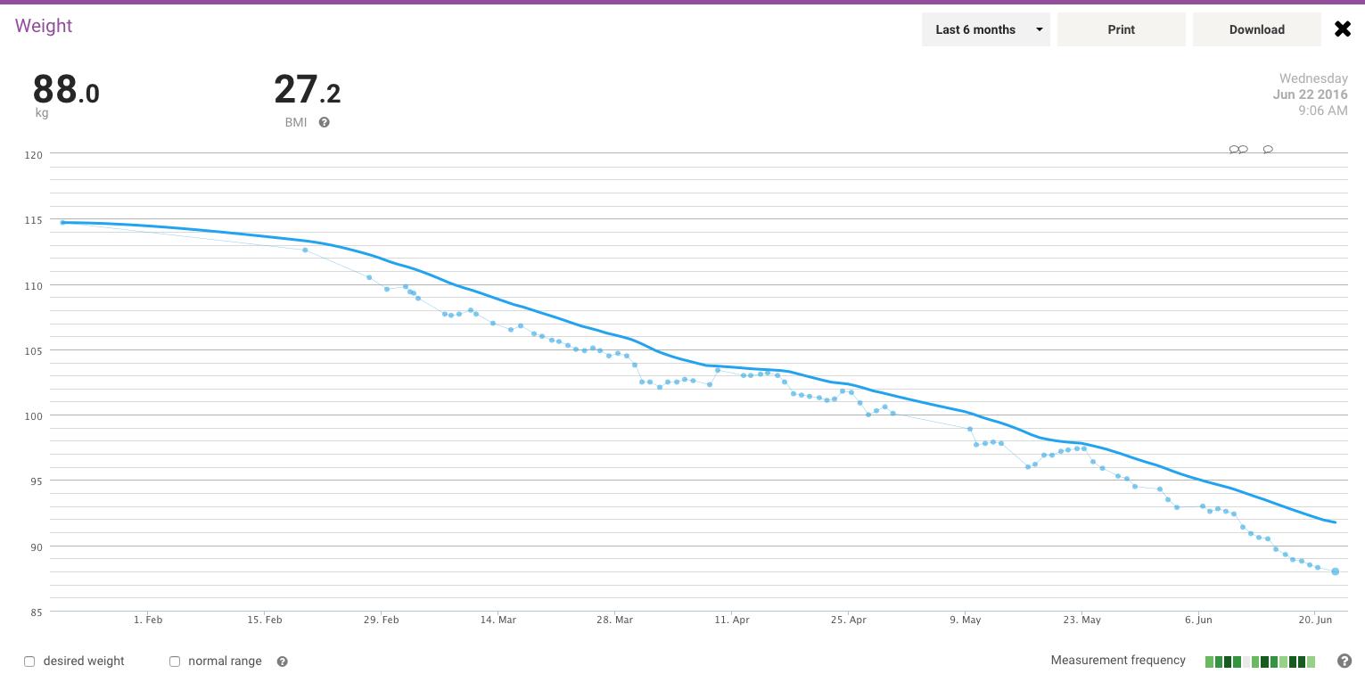 2016-06-22_weight2